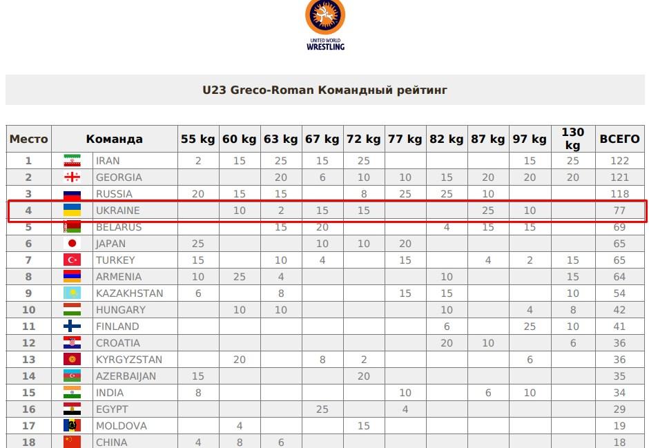 Україна увійшла в п'ятірку сильніших команд Світу!