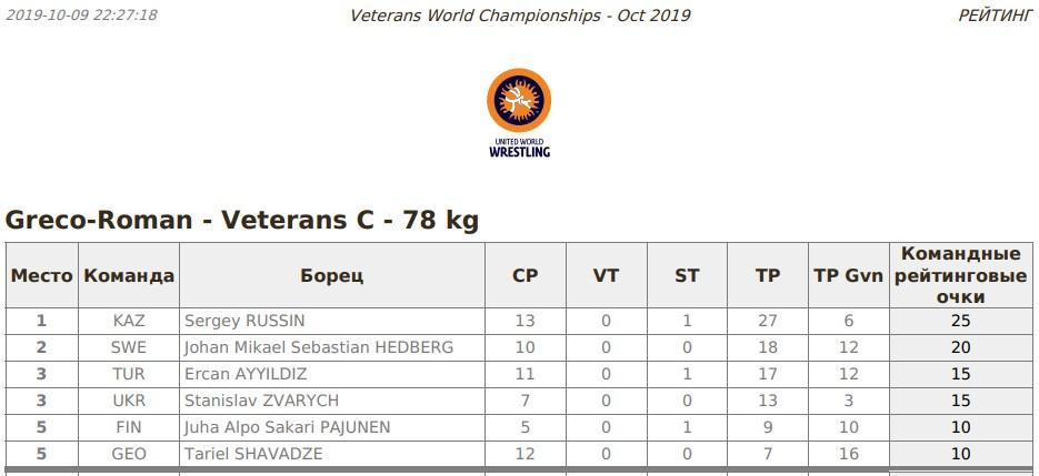 Станіслав Зварич – бронзовий призер Чемпіонату Світу серед ветеранів
